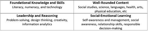 social emotional chart